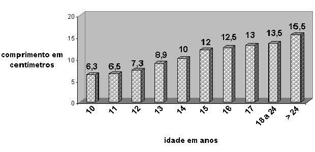 gráfico do comprimento do pênis por idade